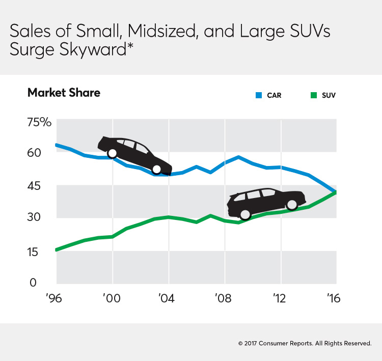 CR-Magazine-Sales-midsized-large-SUVs-04-17-2